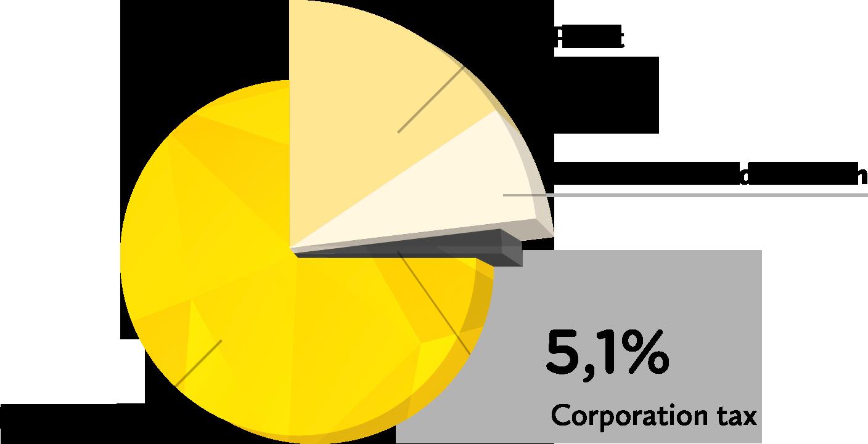 Venootschapsbelasting (na)